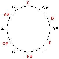 Music Tech & Math Music: Scale & Geometry