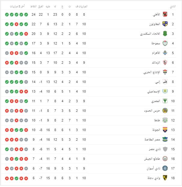 ترتيب الفرق فى دوري الدرجة الثانية المصري (القاهرة). ترتيب فرق دوري الدرجة الثانية السعودي 2021