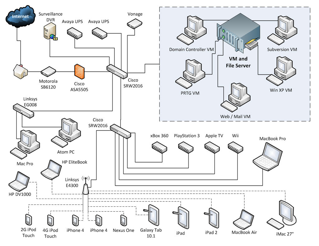 Home Network Wiring Diagrams