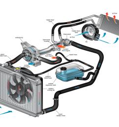 porsche engine cooling diagram [ 1952 x 1232 Pixel ]