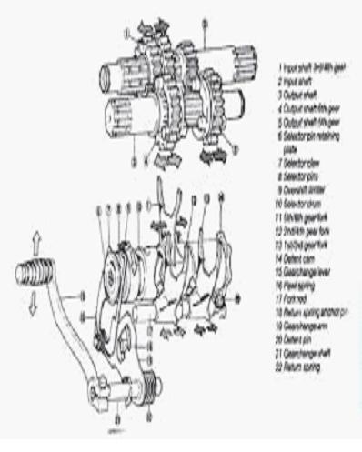 System transmisi ~ info otomotif terbaru