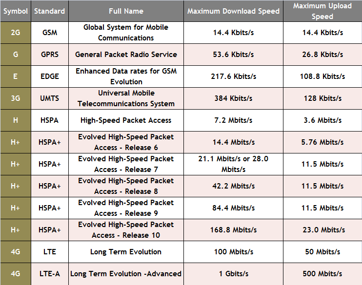 Difference between G. E. 3G. H. H+ and 4G symbols