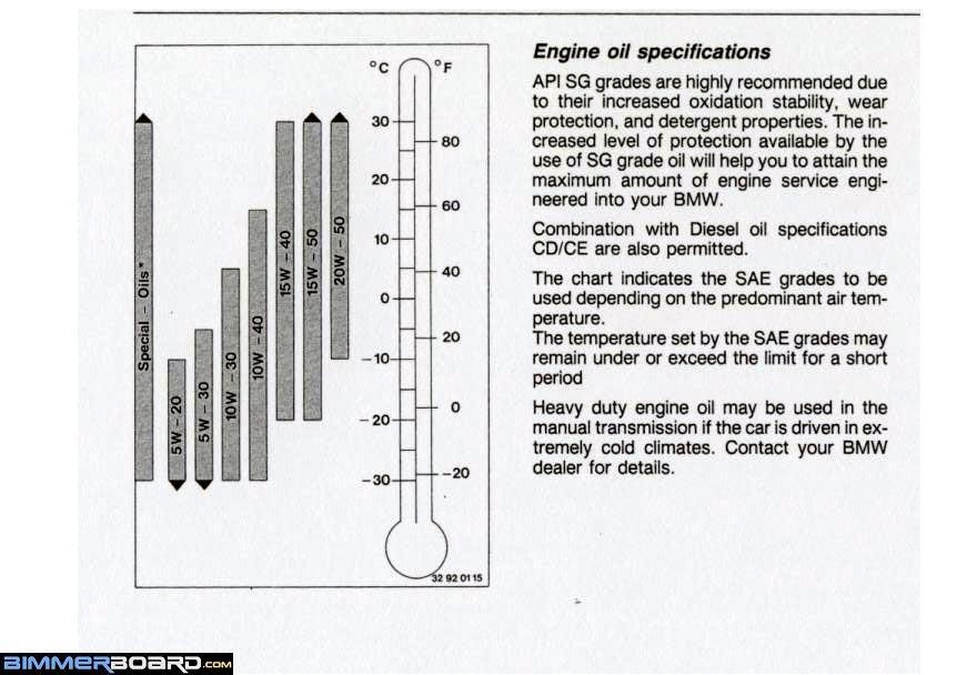 Bmw M40 Engine Oil Capacity