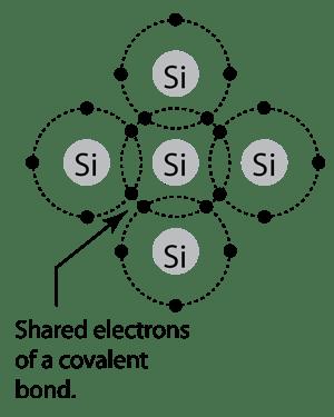Wiring Diagram Database: Orbital Filling Diagram For Silicon