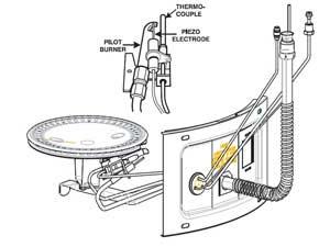 Garage door opener chain adjustment: Gas water heater