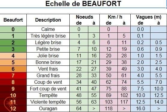 hiver à Saint-Pierre et Miquelon Echelle de Beaufort