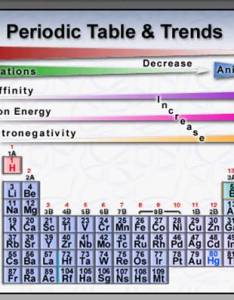 Unit atomic structure and periodic table welcome to with radius size also idees inspirees pour la maison rh lexib