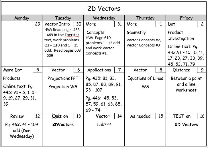 2d vectors accelerated pre