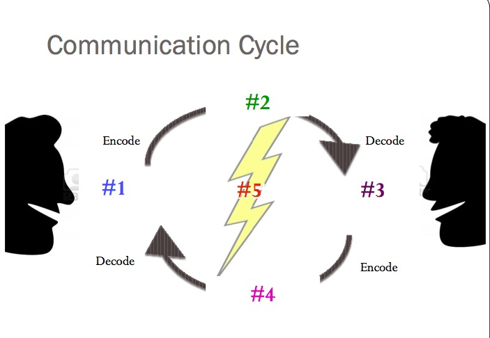 Communication Cycle Diagram | LHS Oral Communication