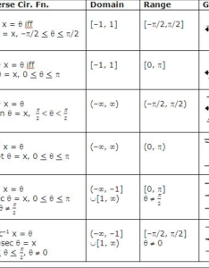 Inverse trig functions domain and range also lhs precal diff rh lhsprecal weebly