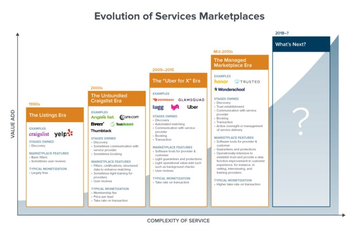 evolutionofservicesmarketplaces_a16z-1