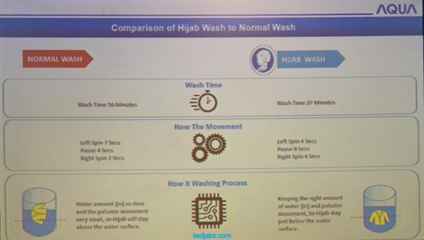 fitur-fitur mesin cuci