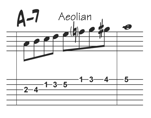 A Aeolian Bebop scale with tabs