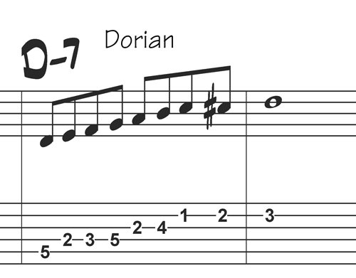 D Dorian Bebop scale with tabs