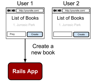 Traditional RESTful Rails app