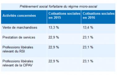 regime-micro-social-2015
