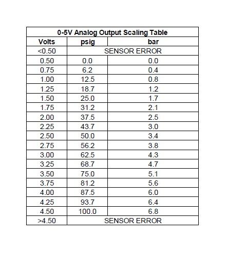 pricol oil pressure gauge wiring diagram vw charging system aem sensor online how to install electronics x series vdo temp