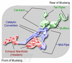 Understanding Mustang Exhaust Systems   AmericanMuscle