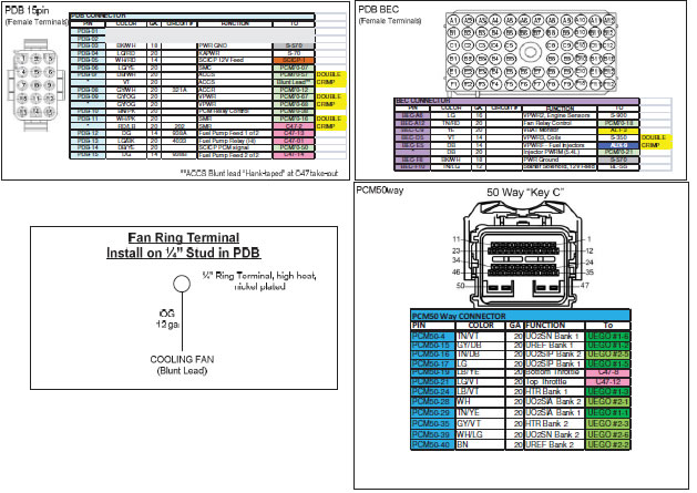 1999 mustang wiring diagram blank basketball coaches court how to install a ford racing coyote 5 0l 4v crate engine control 12 0 connector faces and wire usage schematic