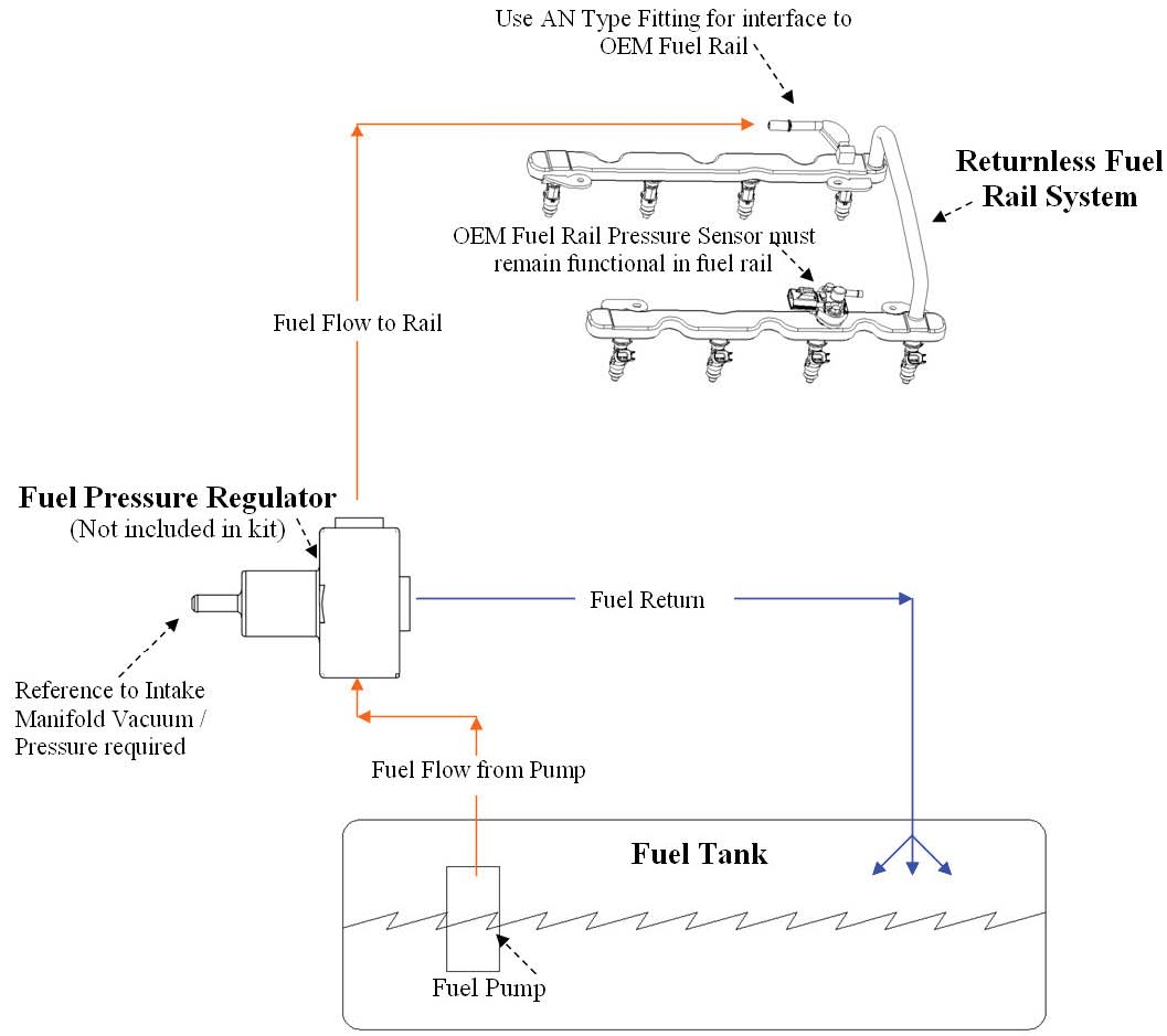 fuel pressure gauge wiring diagram mitsubishi l300 alternator rail sensor 2004 ford f150