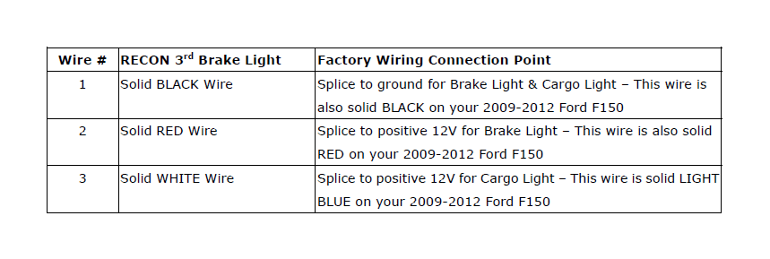 cargo light wiring diagram gm one wire alternator how to install recon led third brake on your f 150 please reference the table below determine where wires coming out of back new 3rd lamp are be connected truck