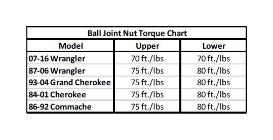 How to Install Crown Automotive Heavy Duty Ball Joint Set