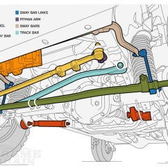 Front End Diagram 2010 Ski Doo Wiring Diagrams Jeep Death Wobble Explanations Fixes Extremeterrain Wrangler Suspension