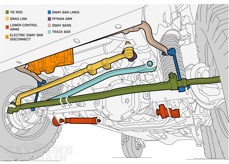 front end diagram trailer connector 7 way jeep death wobble explanations fixes extremeterrain wrangler suspension