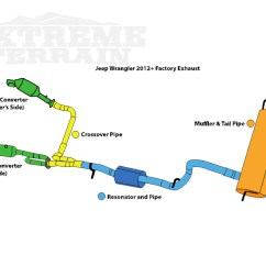 Cross Section Diagram Of Muffler Cub Cadet Deck Belt When Should I Upgrade My Wrangler S Exhaust Extremeterrain To The