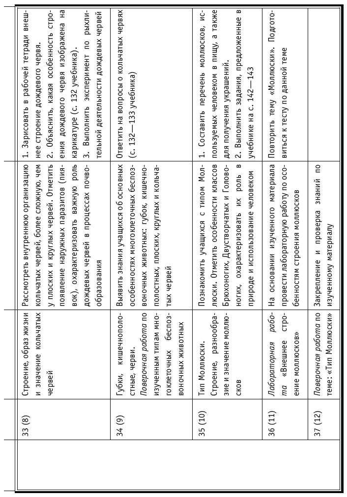 Тесты по биологии-ткани растений-сонин 6 класс