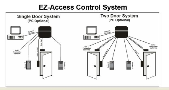 access control system: Top Ten Considerations for Making