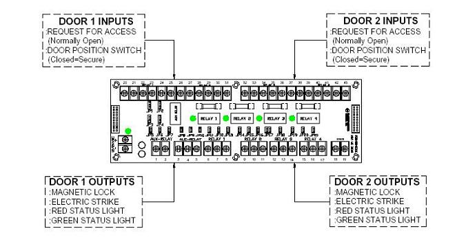 dpdt relay wiring diagram 91 s10 blazer dortronics plc man trap interlock 2 door system