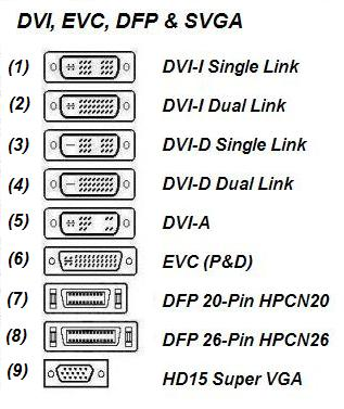P&D / DVI / DFP Cables