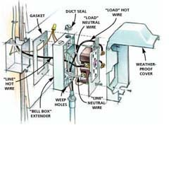 electrical wiring diagrams household the wiring electrical wire diagrams house wiring auto