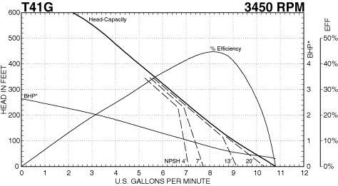 MTH Bronze Fitted Regenerative Turbine Pump 1/2 HP 115/208