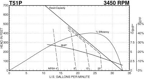 MTH Bronze Fitted Regenerative Turbine Pump 5 HP 208-230