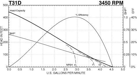 MTH Regenerative Turbine Pump 1/2 HP 208-230/460V 3 Phase