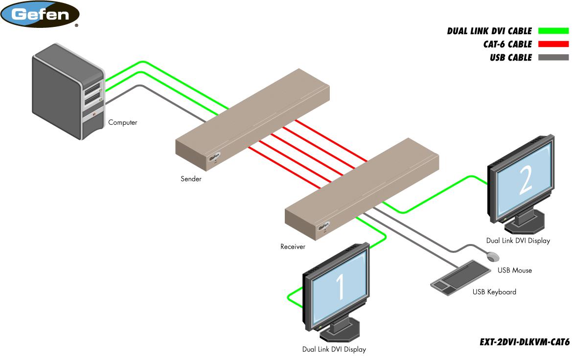 hight resolution of  gefen ext 2dvi dlkvm cat6 diagram