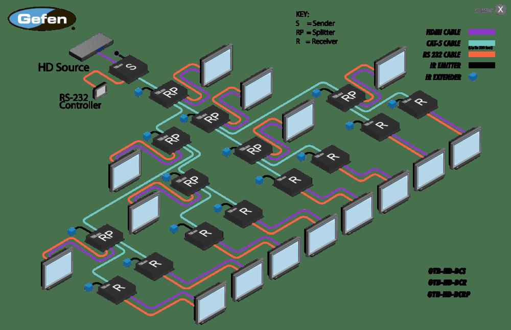 medium resolution of cat 5 wiring diagram for poe camera gtb hd dcrp blk gefen