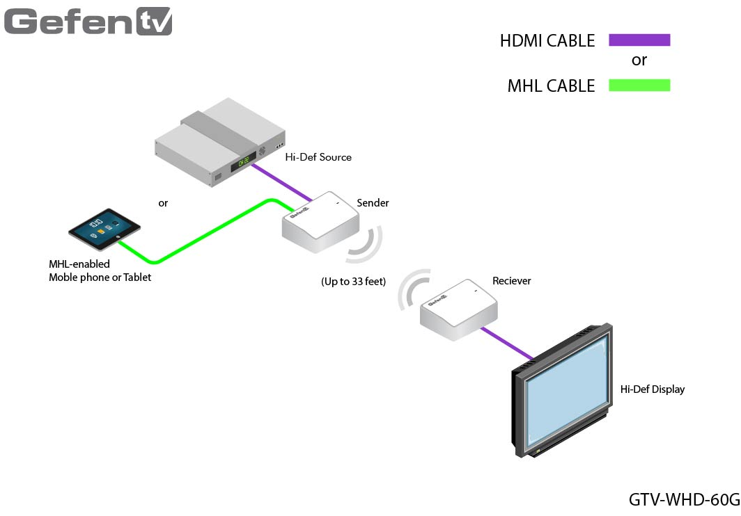 hight resolution of gefen gtv whd 60g diagram