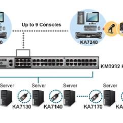 Mechanical Keyboard Wiring Diagram Reprap Ka7230 - Aten Usb/ps2 Console Station For Km0932/km0532