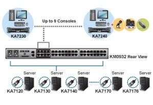 KA7230  Aten USBPS2 Console Station for KM0932KM0532