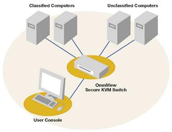 computer ports diagram simple mitochondria f1dn102u belkin omniview secure 2 port vga kvm switch