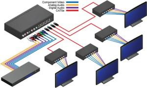EXTCOMPAUDCAT5144  Gefen 1:4 Component Audio CAT5 Distribution Amplifier