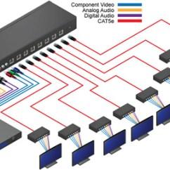 Cat 5a Wiring Diagram Coyote Teeth Home 5 4 23 Tefolia De Ext Compaud Cat5 148 Gefen 1 8 Component Audio Distribution Connectors