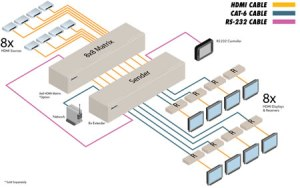 EXTHDMI13CAT68X  Gefen 8x CAT6 Extender for HDMI