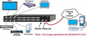 NTI SM16X16DVILCD 16 x 16 DVI Matrix Switch