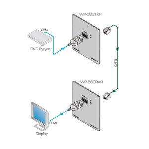 WP580TXR  Active Wall Plate HDMI over Extended Range
