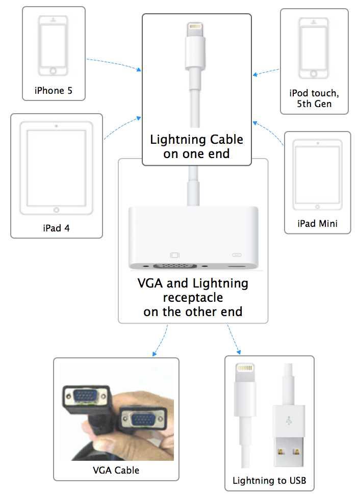 vga to hdmi converter wiring diagram mercury smartcraft diagrams lightning adapter