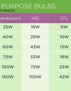 Lumen and wattage comparison of common household bulbs for incandescent hid cfl also to watt energy vs brightness rh takethreelighting